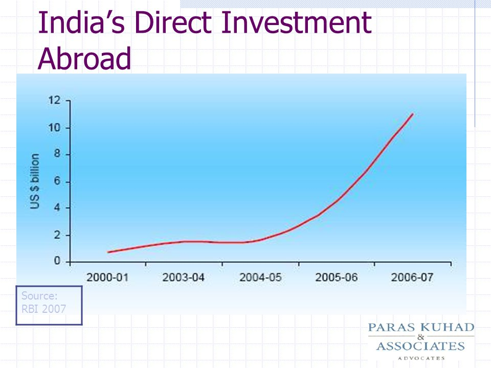 India's Direct Investment Abroad