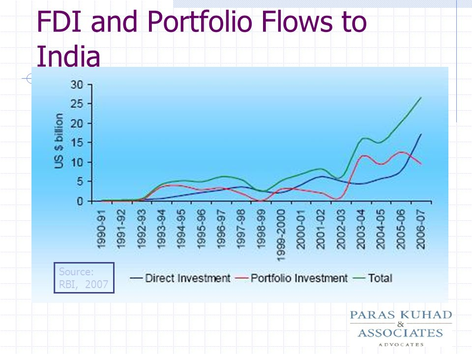 FDI and Portfolio Flows to India
