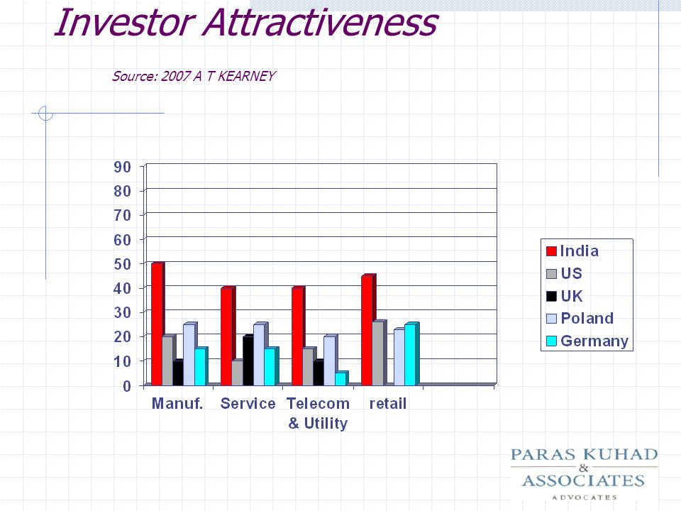 Investor Attractiveness Source: 2007 A T KEARNEY
