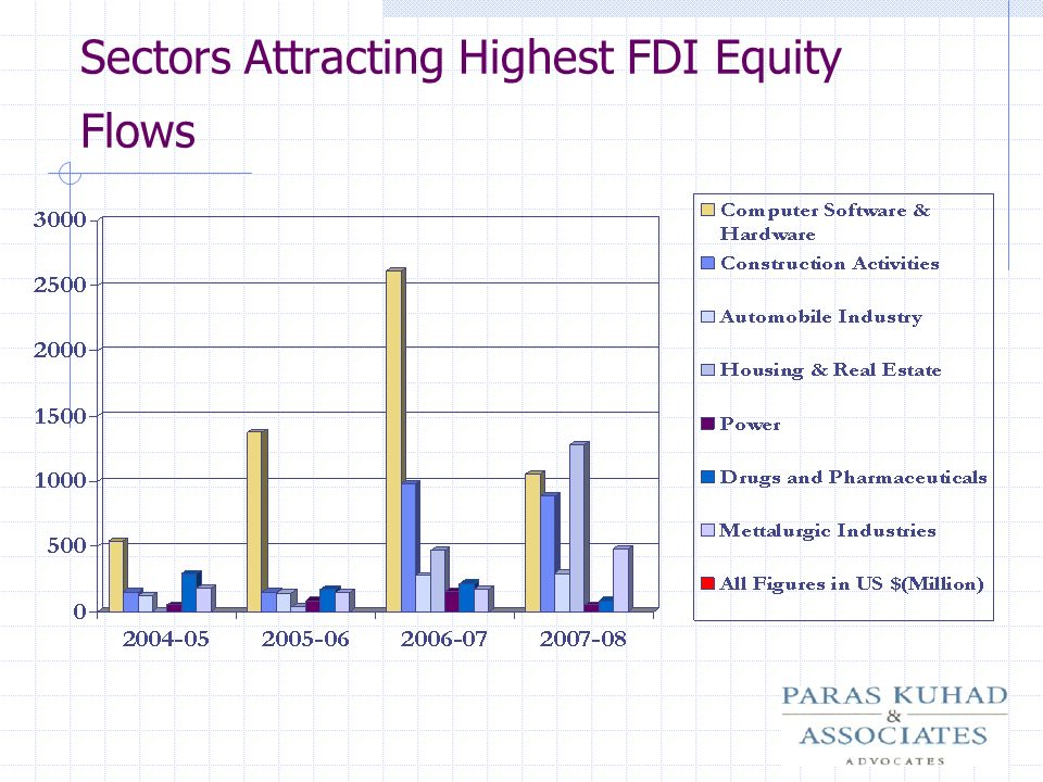 Sectors Attracting Highest FDI Equity Flows