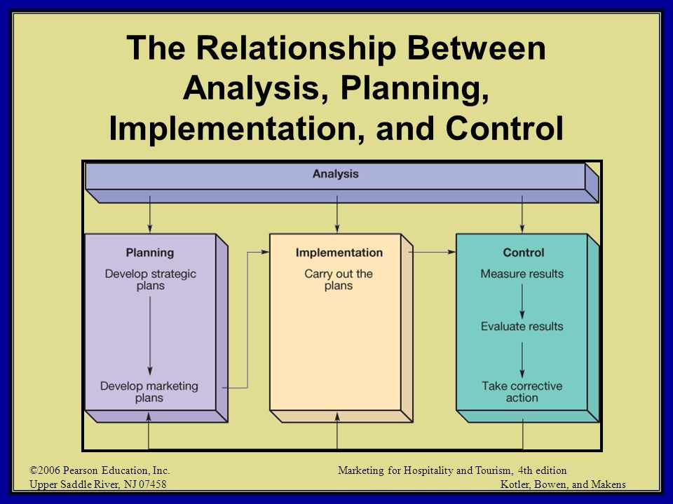 The Relationship Between Analysis, Planning, Implementation, and Control