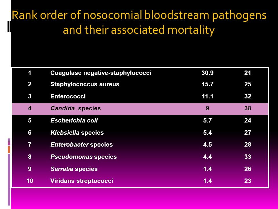 Rank order of nosocomial bloodstream pathogens and their associated mortality