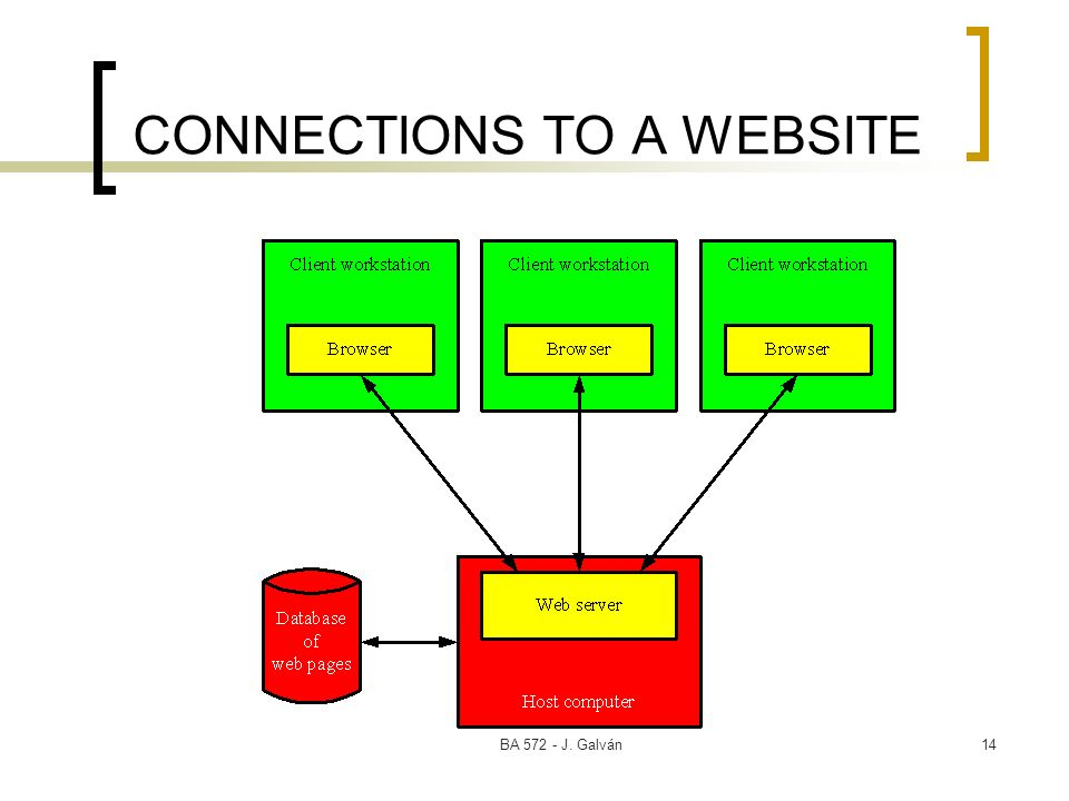 CONNECTIONS TO A WEBSITE