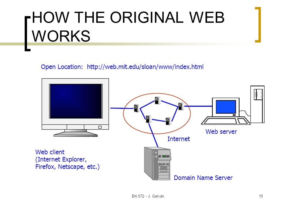 HOW THE ORIGINAL WEB WORKS