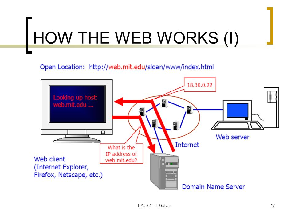 HOW THE WEB WORKS (I) BA 572 - J. Galván
