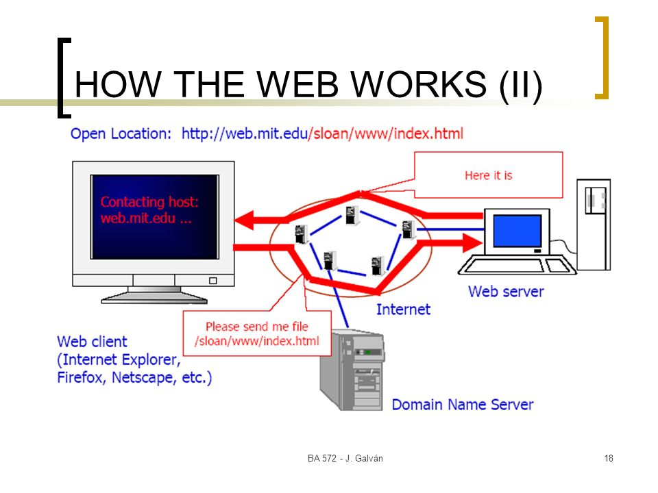 HOW THE WEB WORKS (II) BA 572 - J. Galván