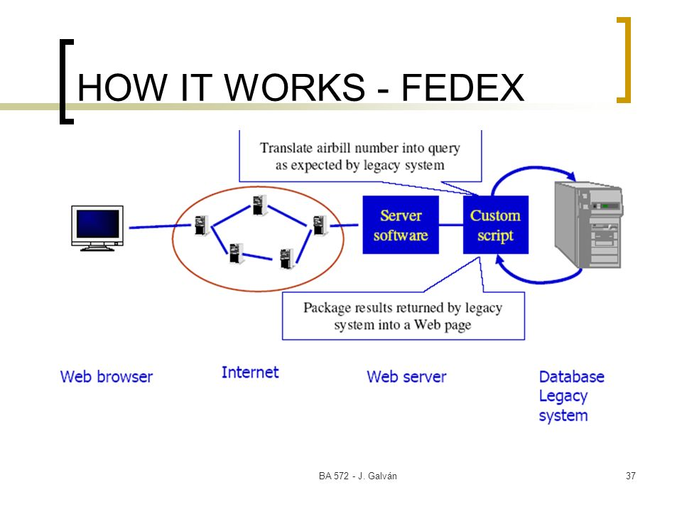 HOW IT WORKS - FEDEX BA 572 - J. Galván