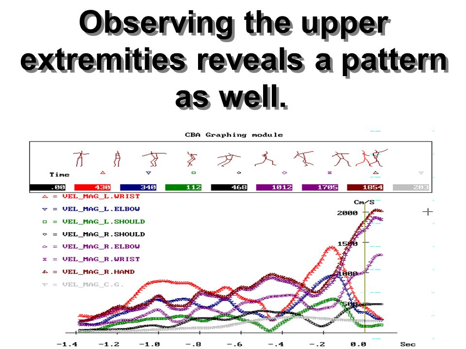 Observing the upper Observing the upper. extremities reveals a pattern. extremities reveals a pattern.