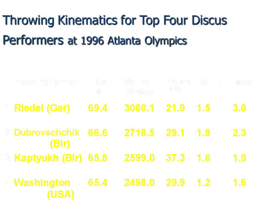 Throwing Kinematics for Top Four Discus Performers at 1996 Atlanta Olympics