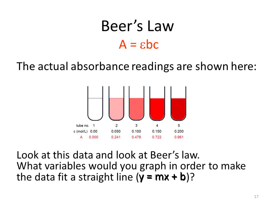 Beer's Law A = ebc The actual absorbance readings are shown here: