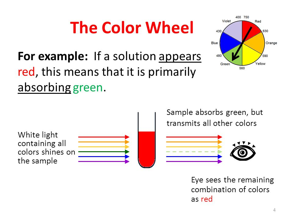 The Color Wheel For example: If a solution appears red, this means that it is primarily absorbing green.