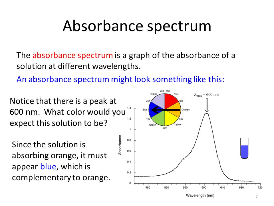 Absorbance spectrum