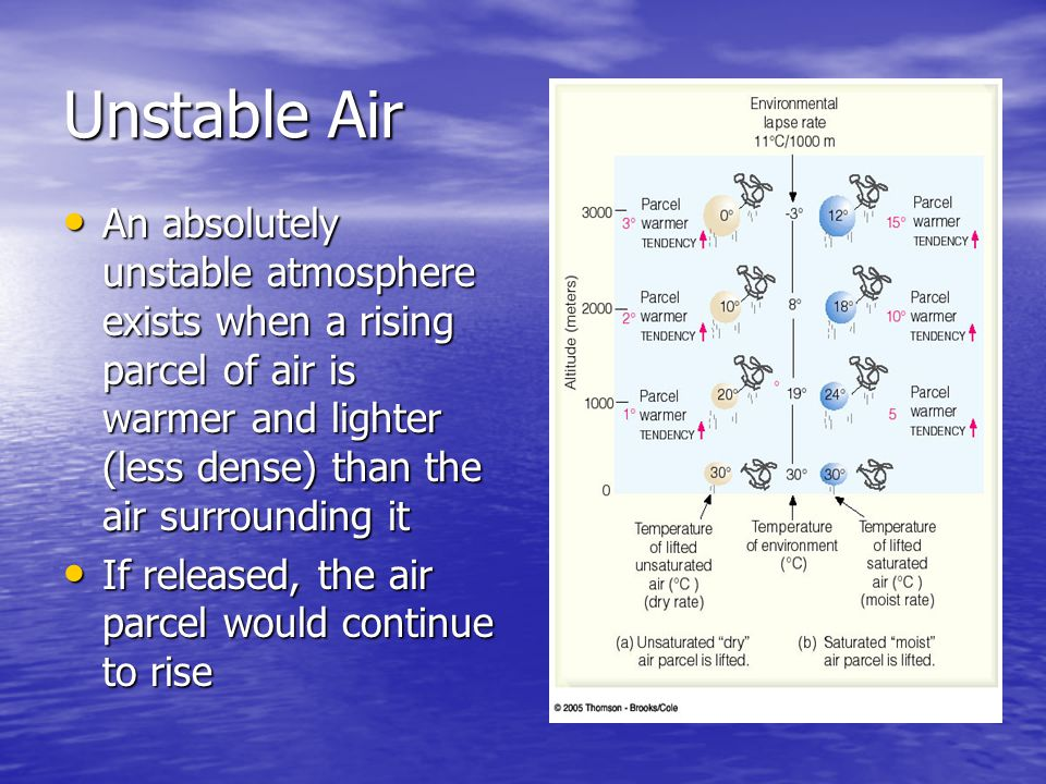 Unstable Air An absolutely unstable atmosphere exists when a rising parcel of air is warmer and lighter (less dense) than the air surrounding it.