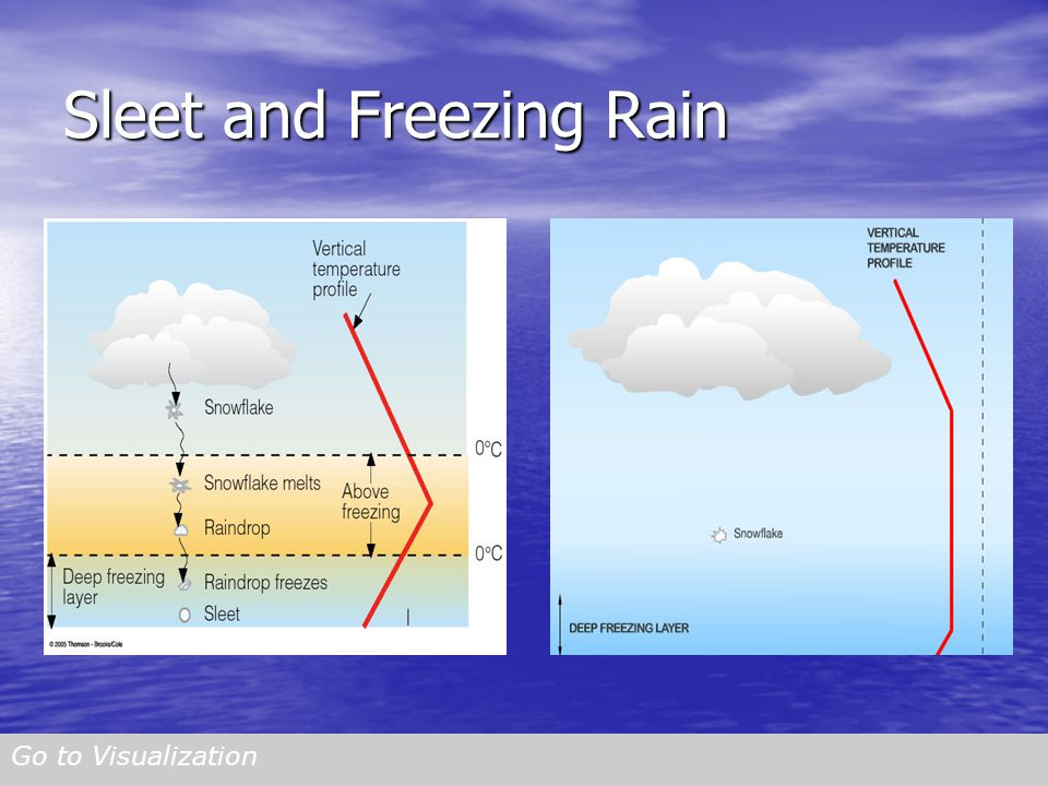 Sleet and Freezing Rain