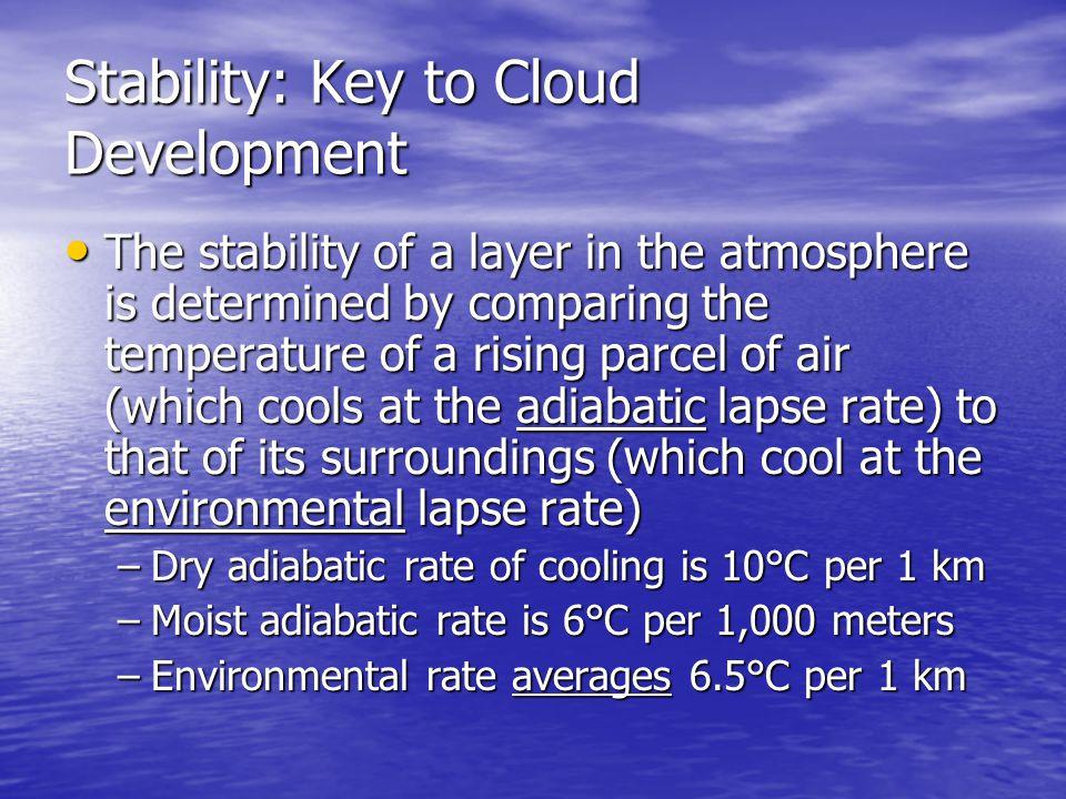 Stability: Key to Cloud Development