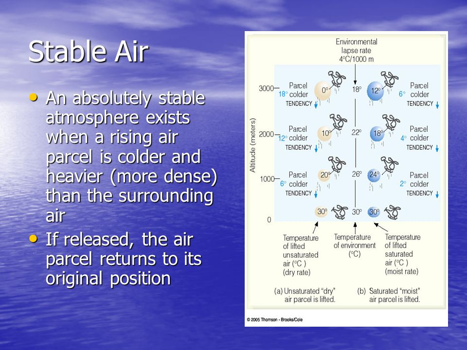Stable Air An absolutely stable atmosphere exists when a rising air parcel is colder and heavier (more dense) than the surrounding air.