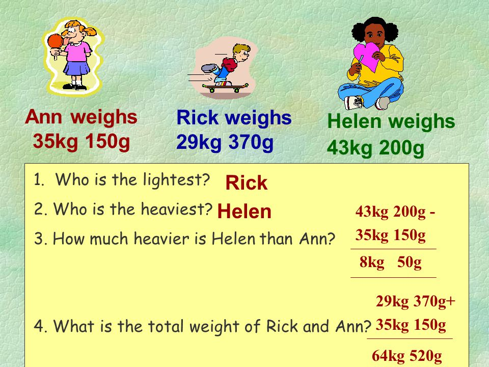 Rick weighs 29kg 370g Ann weighs 35kg 150g Helen weighs 43kg 200g Rick
