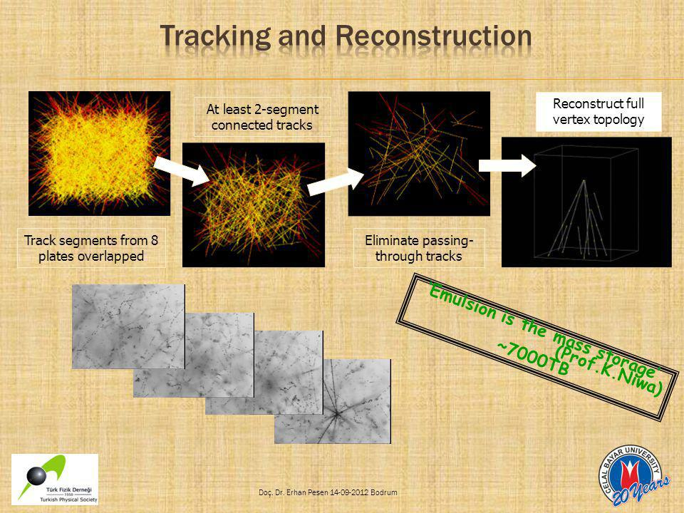 Tracking and Reconstruction