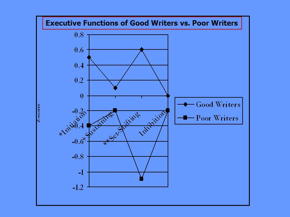Executive Functions of Good Writers vs. Poor Writers