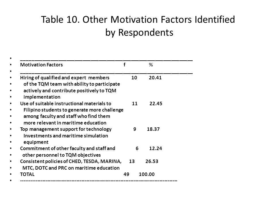 Table 10. Other Motivation Factors Identified by Respondents