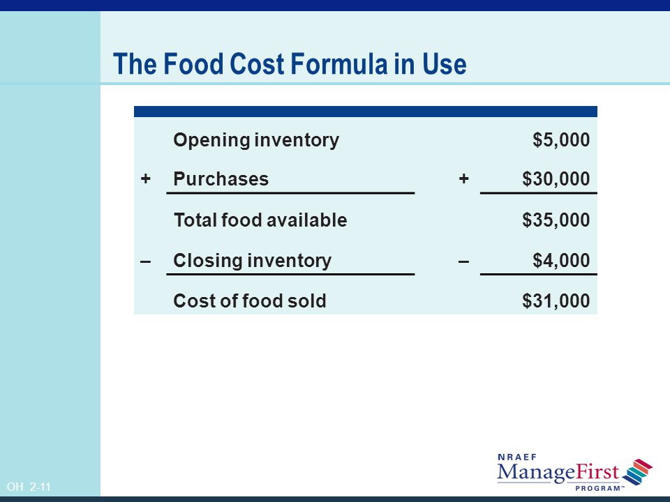 The Food Cost Formula in Use