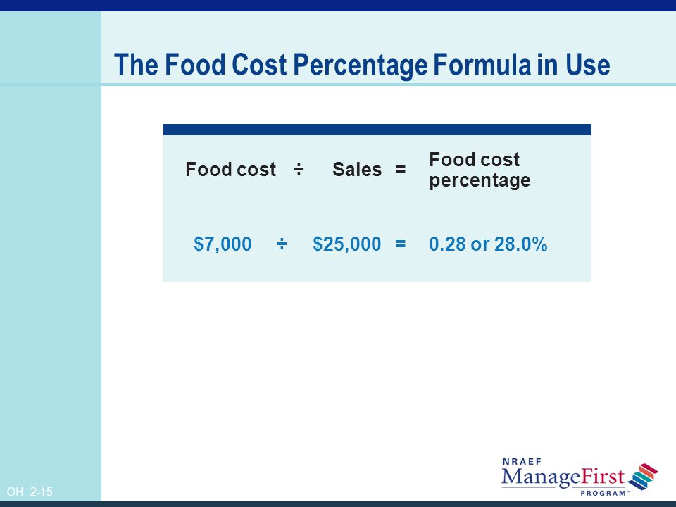 The Food Cost Percentage Formula in Use