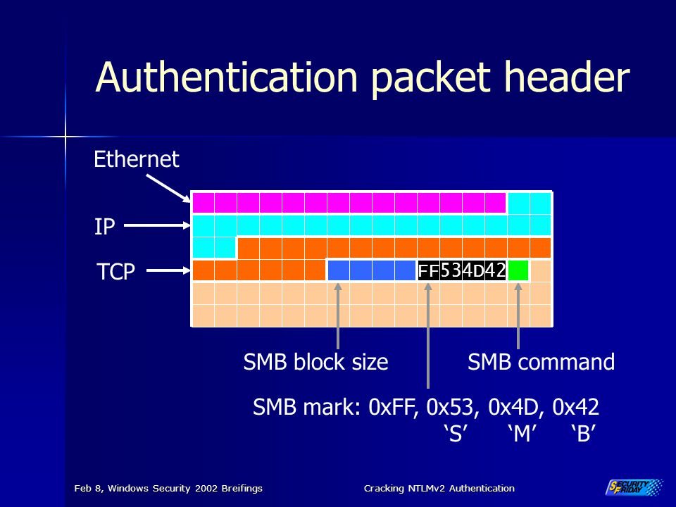 Authentication packet header