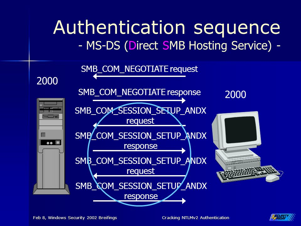 Authentication sequence - MS-DS (Direct SMB Hosting Service) -