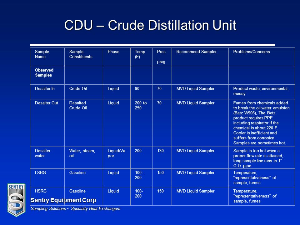 CDU – Crude Distillation Unit