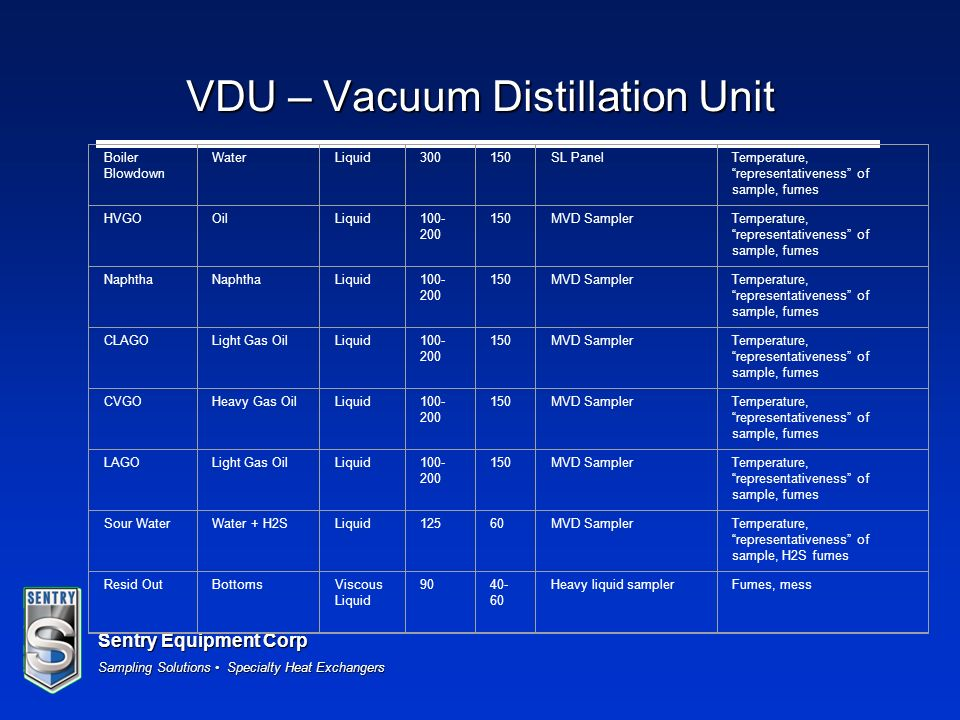 VDU – Vacuum Distillation Unit