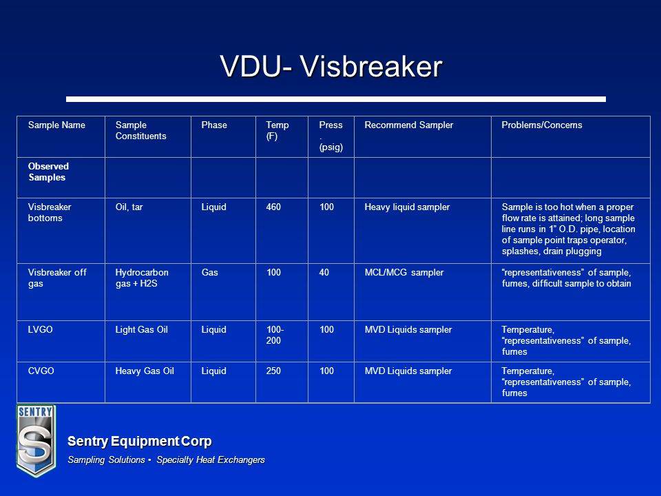 VDU- Visbreaker Sample Name Sample Constituents Phase Temp (F)