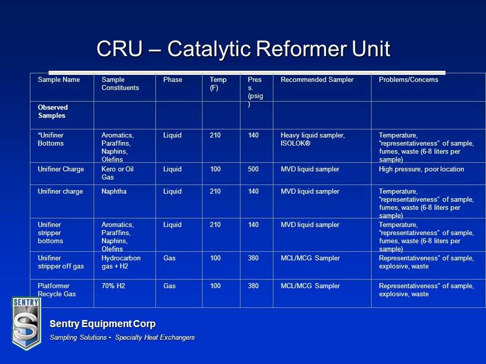 CRU – Catalytic Reformer Unit