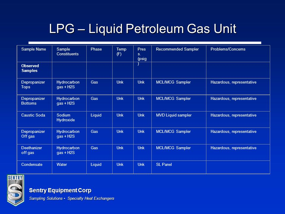 LPG – Liquid Petroleum Gas Unit