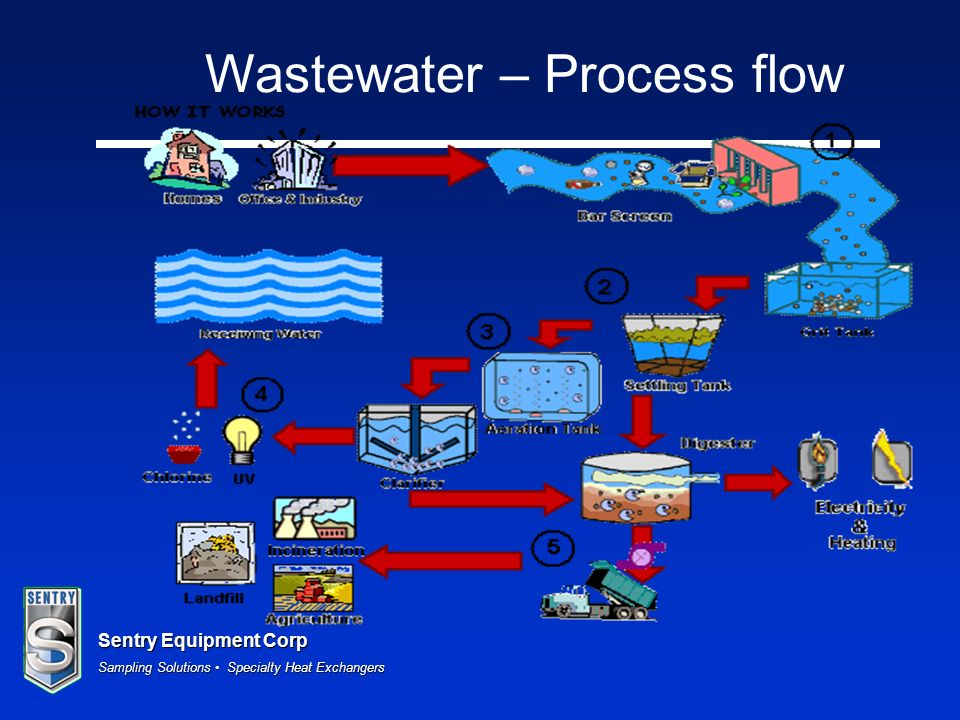 Wastewater – Process flow