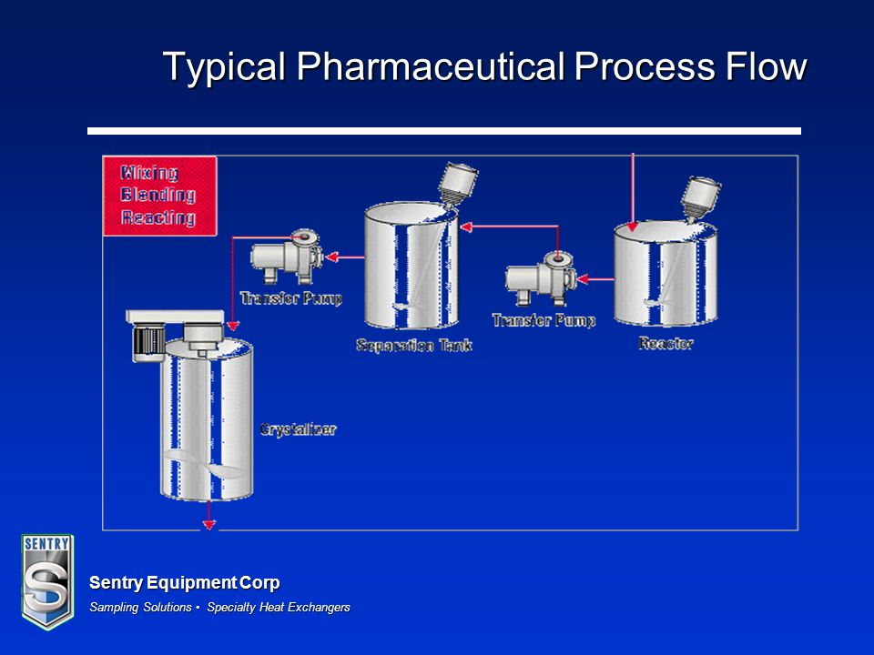 Typical Pharmaceutical Process Flow