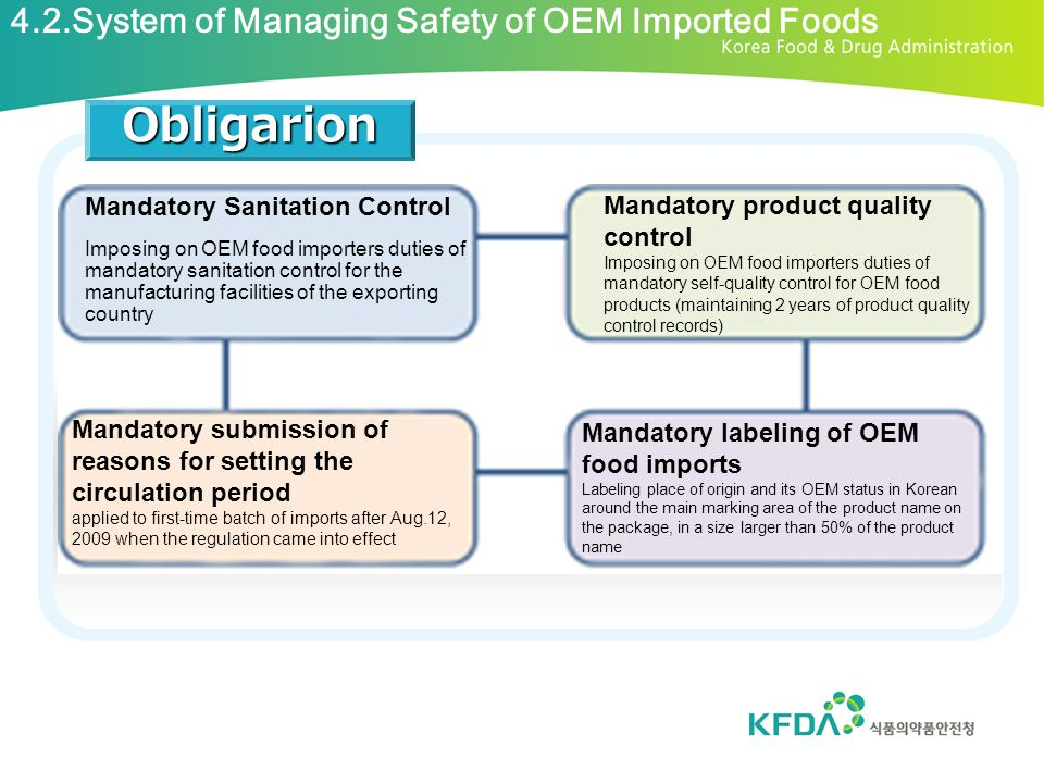 Obligarion 4.2.System of Managing Safety of OEM Imported Foods