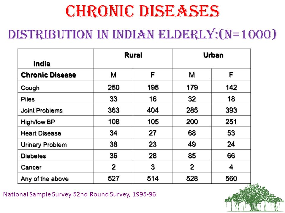 Distribution in Indian elderly:(n=1000)