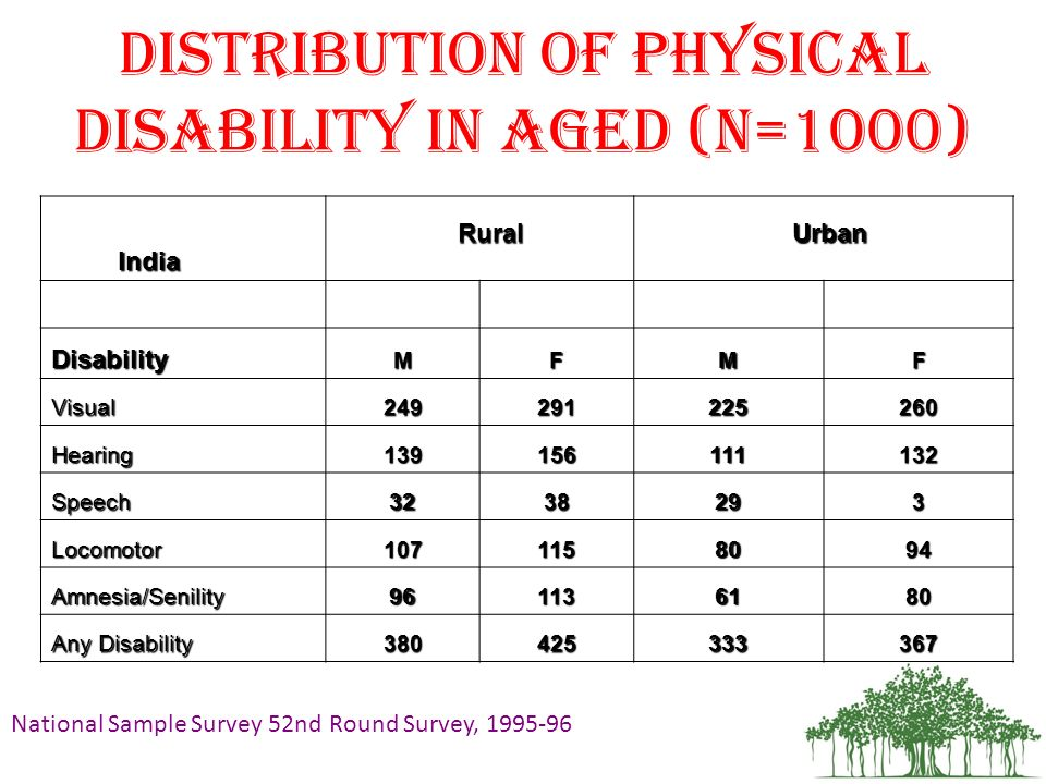 Distribution of Physical Disability in Aged (n=1000)