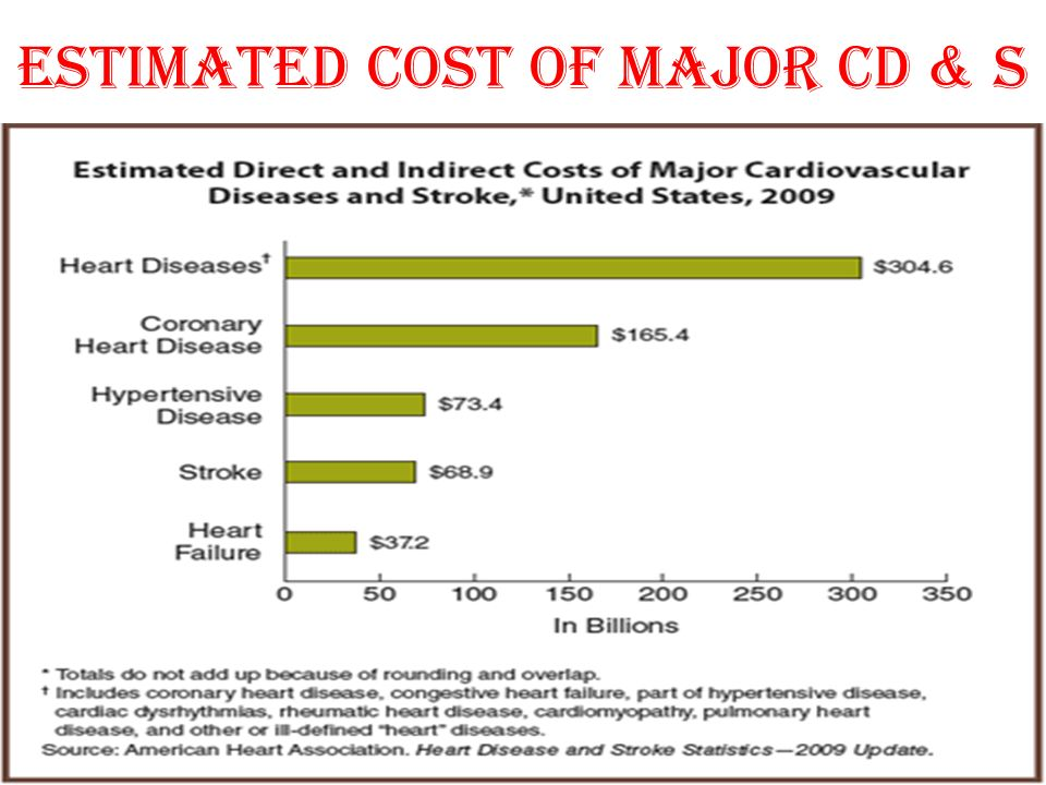 Estimated Cost of major CD & S