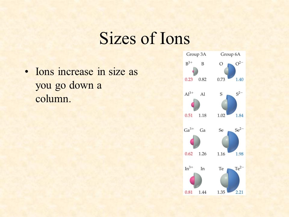 04/10/99 Sizes of Ions Ions increase in size as you go down a column.