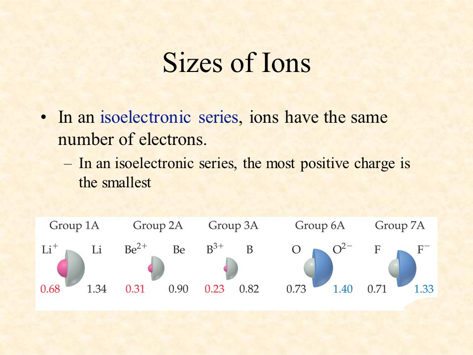 04/10/99 Sizes of Ions. In an isoelectronic series, ions have the same number of electrons.