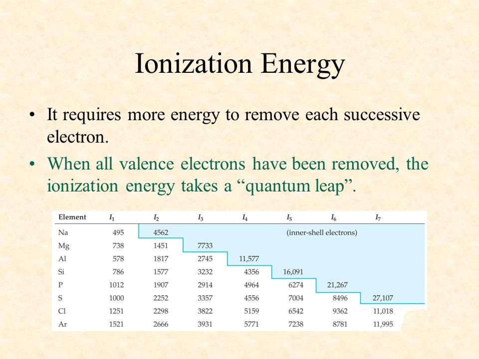 04/10/99 Ionization Energy. It requires more energy to remove each successive electron.
