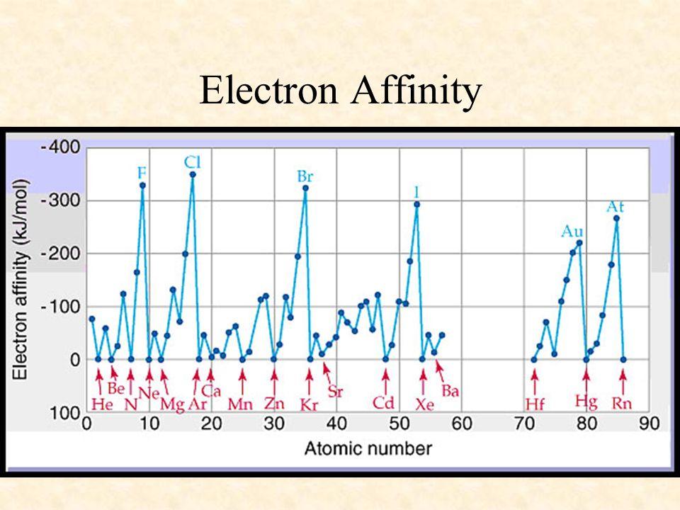 04/10/99 Electron Affinity