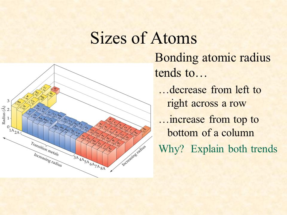 Sizes of Atoms Bonding atomic radius tends to…