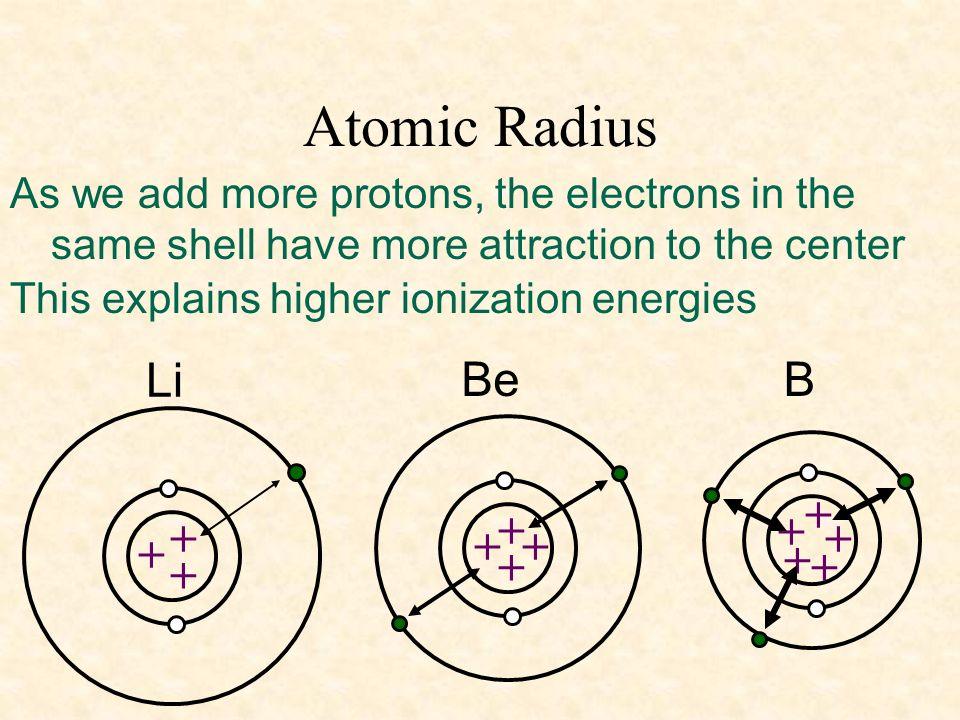 Atomic Radius Li Be B + + + + + + + + + + + +