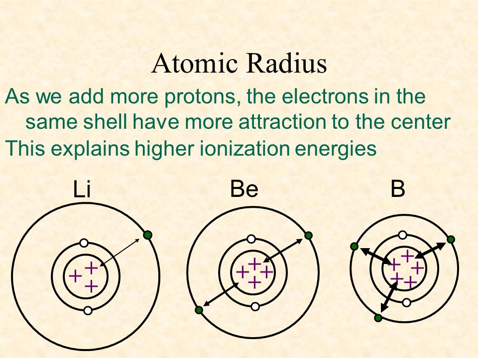 Atomic Radius Li Be B
