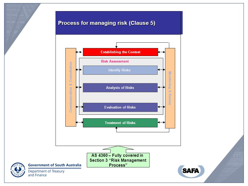 Process for managing risk (Clause 5)