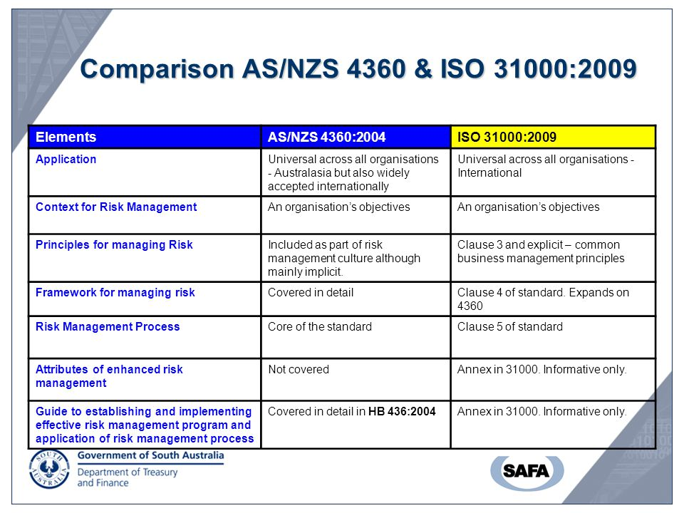 Comparison AS/NZS 4360 & ISO 31000:2009
