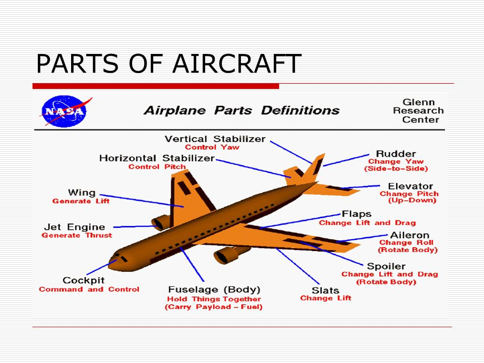 PARTS OF AIRCRAFT