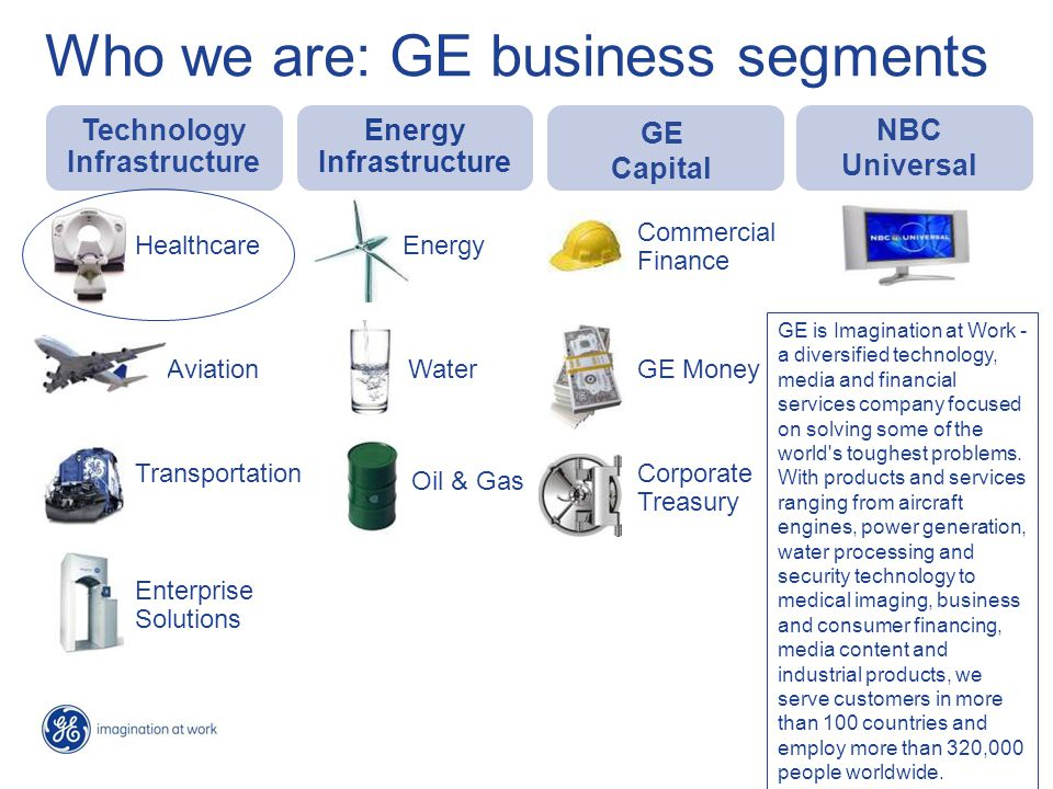Who we are: GE business segments